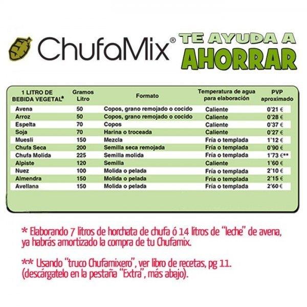 Rentabilidad de Chufamix, salud a raudales